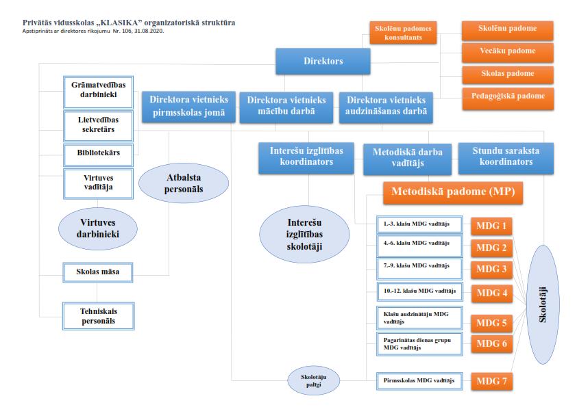 Organizatoriskā struktūra